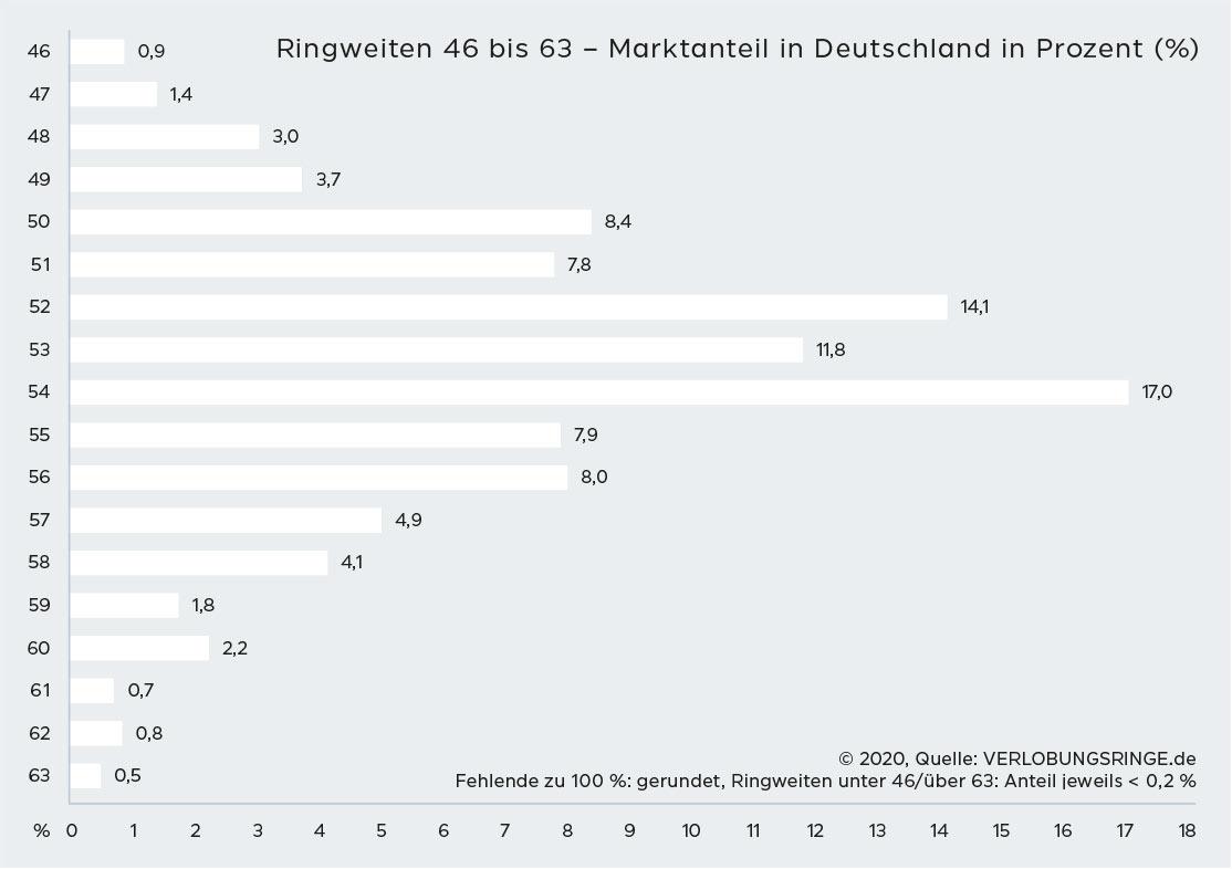 ringgroessen-verteilung-in-deutschland-2020